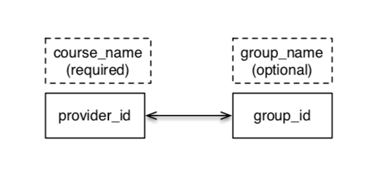 Diagram showing relationship between provider_id and group_id